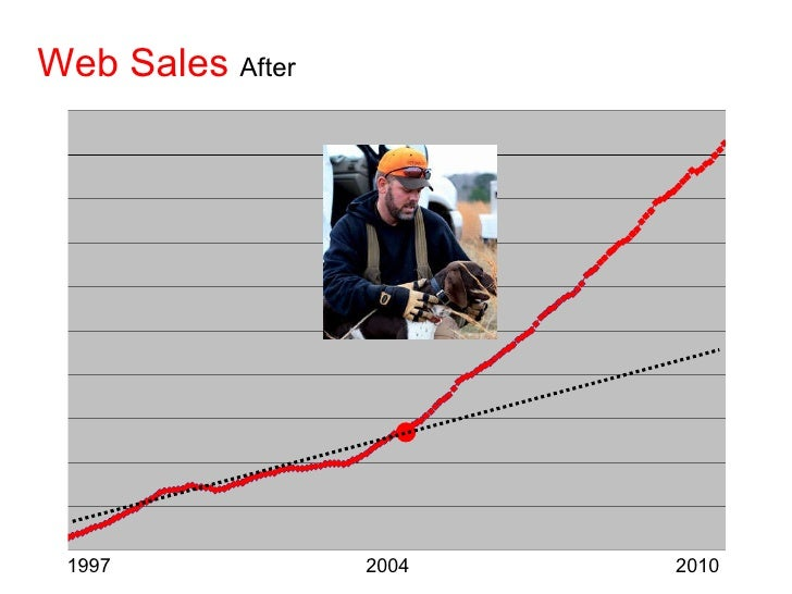 Web Sales   After 1997  2004  2010