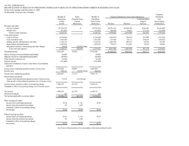 ALLTEL (1Jl. P$A1'l0N  RE(! )IK'ILIA'IION OF IBUIJS Of OPERATIONS UNDIR GAAP T0 IIBULTS OF DPEIAHDNS I-IBM (UIULBIT BUSINE...