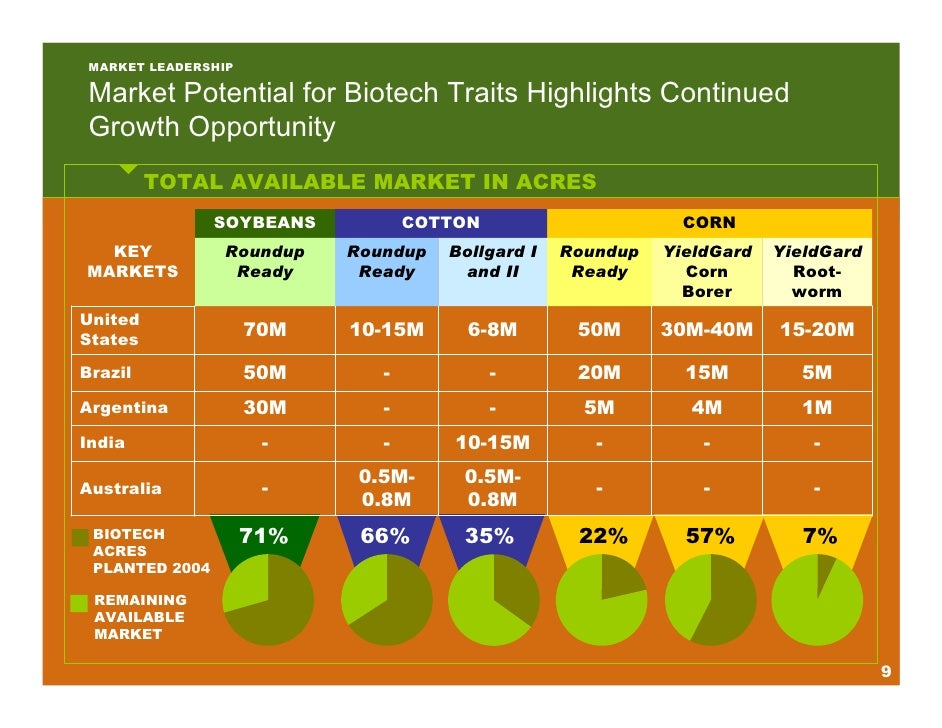monsanto realizing biotech value in brazil Monsanto completes regulatory submissions in brazil for first biotech  trials  underscore economic value us farmers receive from monsanto corn products   farmers across the us realize double-digit yield advantage from dekalb corn .