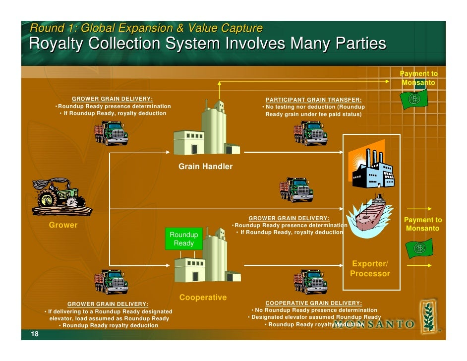 Round 1: Global Expansion & Value Capture Royalty Collection System Involves Many Parties                                 ...
