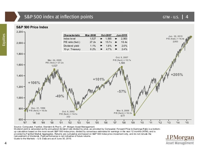 1 Year Treasury Rate Historical Data
