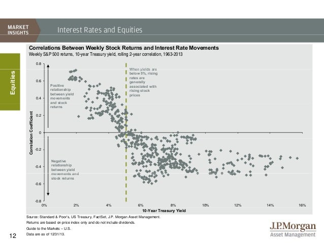 JPM - Guide To The Markets