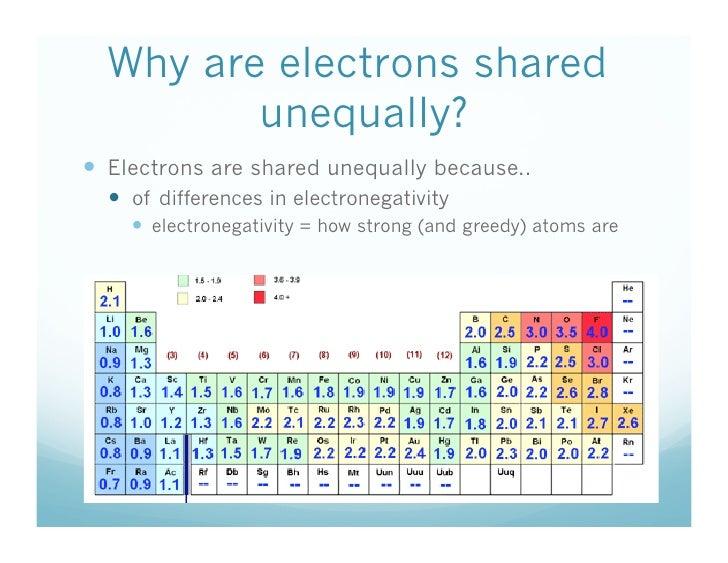 11 5 What Are Polar Covalent Bonds