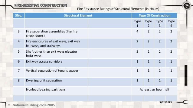 Fire Resistance Rating : Fire resistive construction
