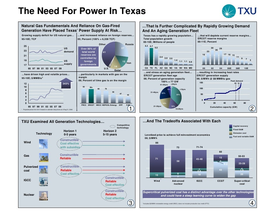 The Need For Power In Texas Natural Gas Fundamentals And Reliance On Gas-Fired                                            ...