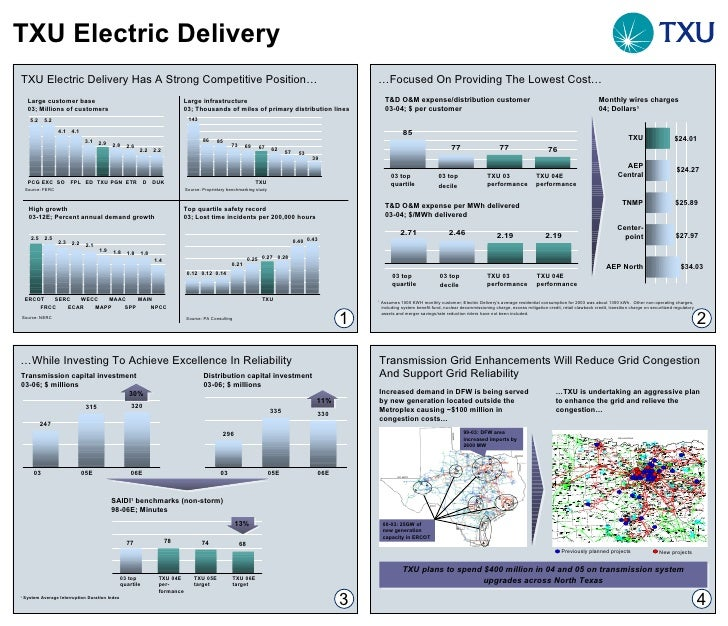 TXU Electric Delivery … While Investing To Achieve Excellence In Reliability 30% Transmission capital investment 03-06; $ ...