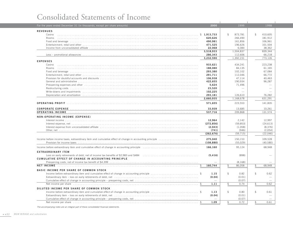 Consolidated Statements of Income                            For the years ended December 31 (in thousands, except per sha...