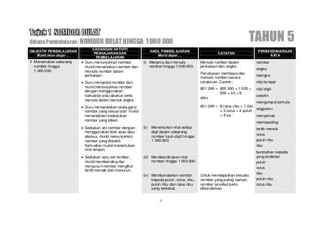 Bidang Pembelajaran: TAMBAH DALAM LINGKUNGAN 1 000 000                                                                 Tah...