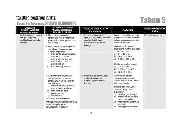 Bidang Pembelajaran: PECAHAN TAK WAJAR                                                                                    ...