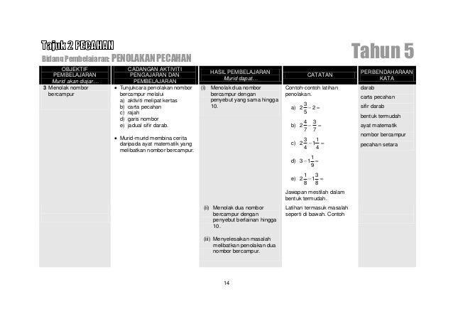 Bidang Pembelajaran: PENOLAKAN PECAHAN                                                   Tahun 5      OBJEKTIF         CAD...
