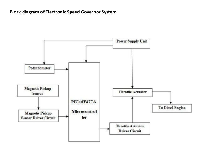 accident avoidance with dynamic speed governor rh slideshare net Electronic Hobby Circuits Schematics Electronic Circuit Components