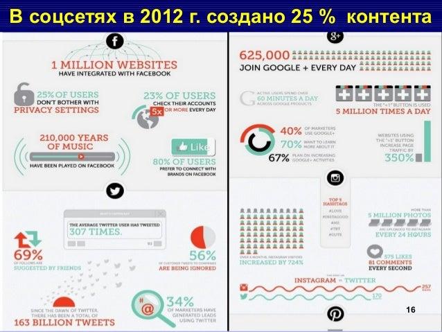 В соцсетях в 2012 г. создано 25 % контента 16
