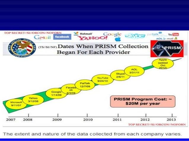 Аналоги PRISM: Tempora — с 2011 г Центр правсвязи Великобритании (GCHQ), Централизованная система мониторинга и NATGRID – ...