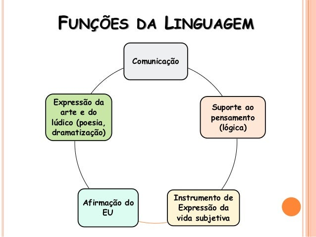 FUNÇÕES DA LINGUAGEM Comunicação Suporte ao pensamento (lógica) Instrumento de Expressão da vida subjetiva Afirmação do EU...