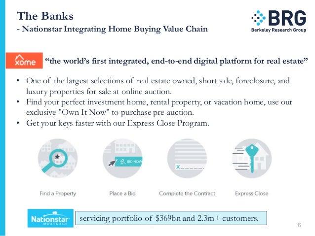 Mortgage market digital innovation for Short sale leads for realtors