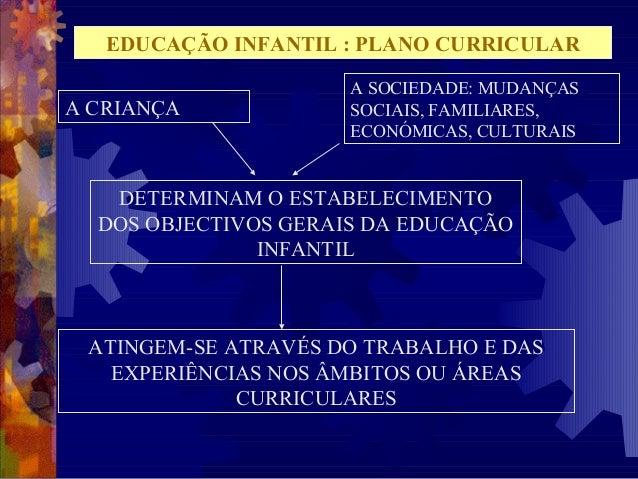 EDUCAÇÃO INFANTIL : PLANO CURRICULAR  A CRIANÇA  A SOCIEDADE: MUDANÇAS  SOCIAIS, FAMILIARES,  ECONÓMICAS, CULTURAIS  DETER...