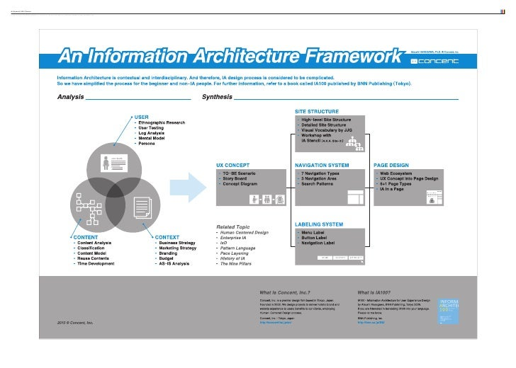 IA Summit 2010 Poster OS: Mac OS X 10.5.8 APP: Adobe Illustrator CS3 COLOUR: 4c SIZE: A0: w1189 × w841 mm FILE NAME: