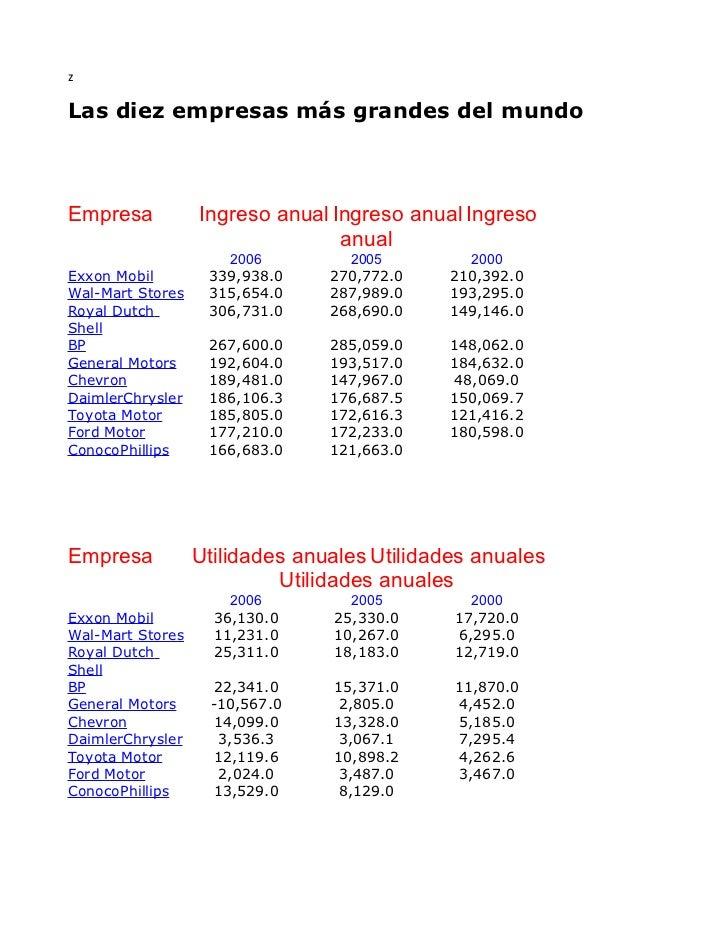 zLas diez empresas más grandes del mundoEmpresa           Ingreso anual Ingreso anual Ingreso                             ...