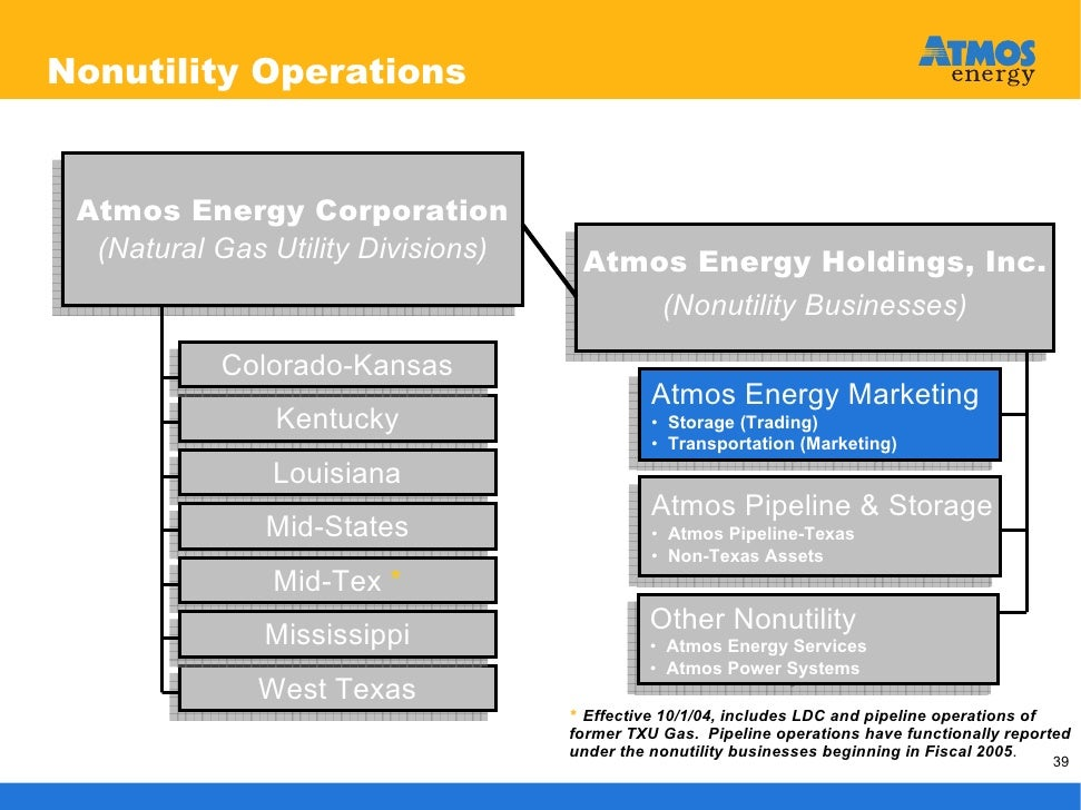 atmos energy corporation plano tx