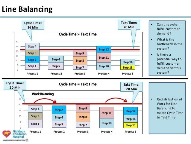 Takt time cycle time line balancing for Line balancing template