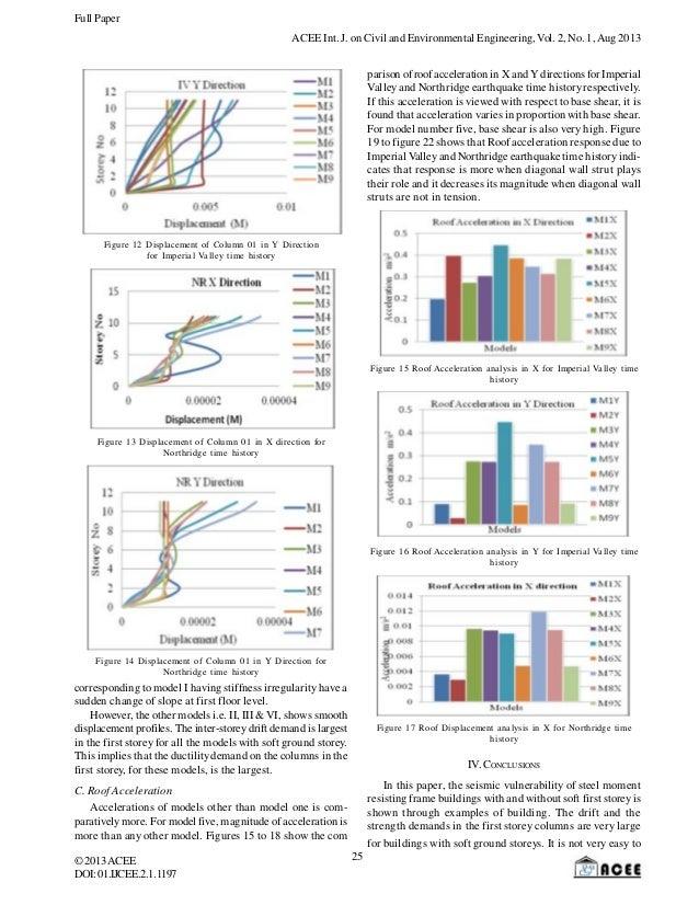 assessment of seismic vulnerability 1 seismic vulnerability assessment: from physical to systemic and organizational aspects silvia cozzi, scira menoni, floriana pergalani, vincenzo petrini.