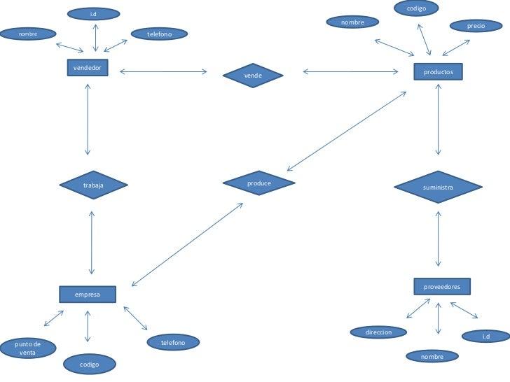codigo<br />i.d<br />nombre<br />precio<br />telefono<br />nombre<br />vendedor<br />productos<br />vende<br />trabaja<br ...