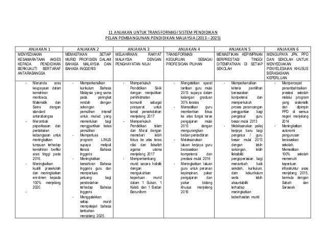 11 ANJAKAN UNTUK TRANSFORMASI SISTEM PENDIDIKAN PELAN PEMBANGUNAN PENDIDIKAN MALAYSIA (2013 – 2025) ANJAKAN 1 ANJAKAN 2 AN...