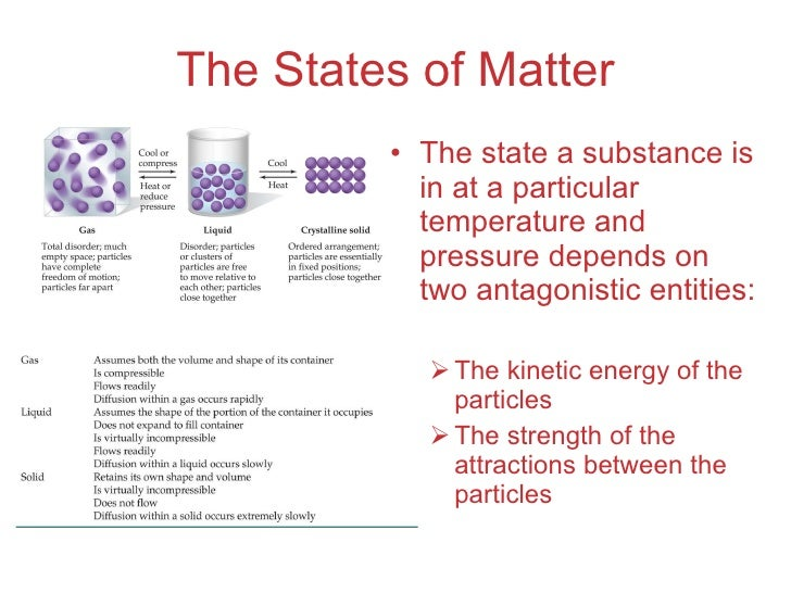 lecture 07 intermolecular forces Intermolecular forces the properties of chemical systems are strongly a ected by the forces that actbetweenmolecules in these systems forces can act between molecules of the same or di erent kinds.