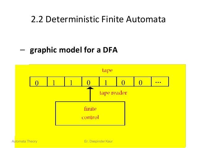 2.2 Deterministic Finite Automata – graphic model for a DFA 13Automata Theory Er. Deepinder Kaur
