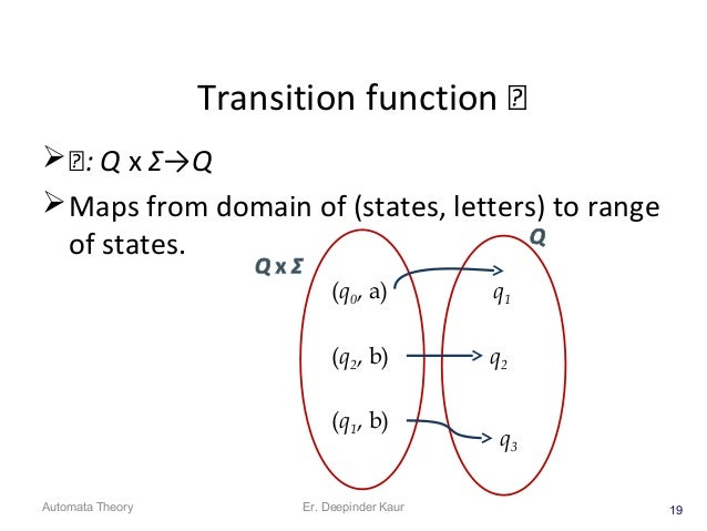 Transition function  : Q x Σ→Q Maps from domain of (states, letters) to range of states. 19 (q0, a) (q2, b) (q1, b) q1...