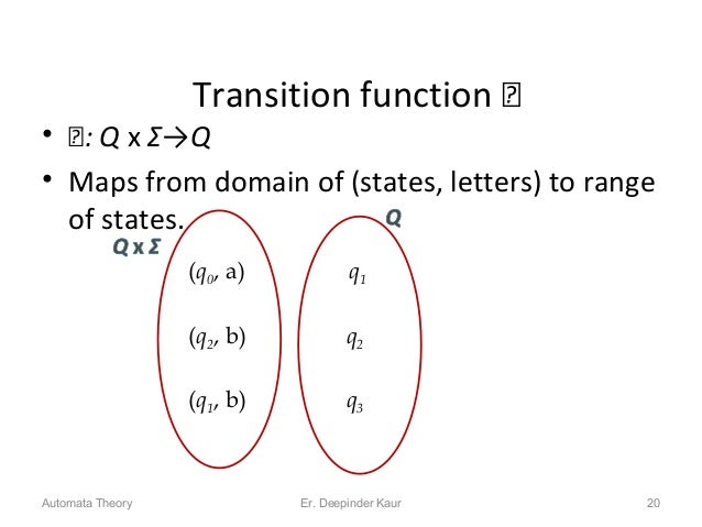 Transition function  • : Q x Σ→Q • Maps from domain of (states, letters) to range of states. 20 (q0, a) (q2, b) (q1, b) ...