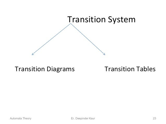 Transition System Transition Diagrams Transition Tables 23Automata Theory Er. Deepinder Kaur