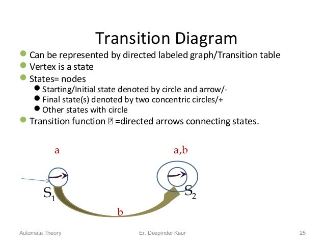 Transition Diagram Can be represented by directed labeled graph/Transition table Vertex is a state States= nodes Start...