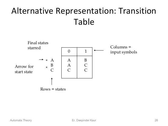 Alternative Representation: Transition Table 26 0 1 A A B B A C C C C Rows = states Columns = input symbols Final states s...