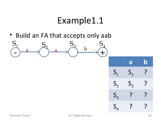 Example1.1 • Build an FA that accepts only aab 28 S1 - S3 a S2 a b + S4 a b S1 S2 ? S2 S3 ? S3 ? ? S4 ? ? Automata Theory ...