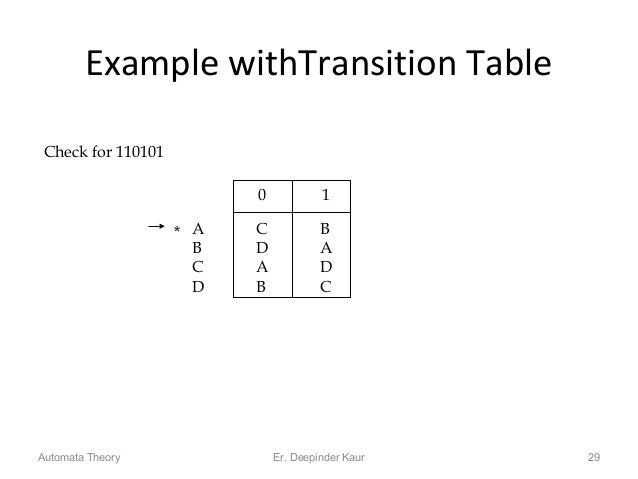 Example withTransition Table 29 0 1 A C B B D A C A D D B C * Check for 110101 Automata Theory Er. Deepinder Kaur