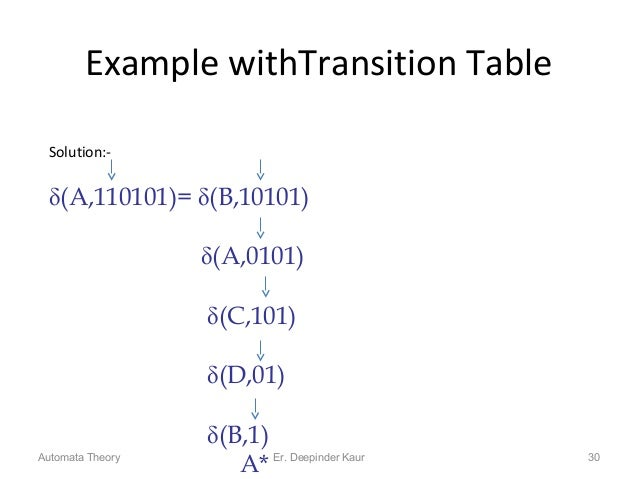 Example withTransition Table 30 Solution:- (A,110101)= (B,10101) (A,0101) (C,101) (D,01) (B,1) A*Automata Theory Er....
