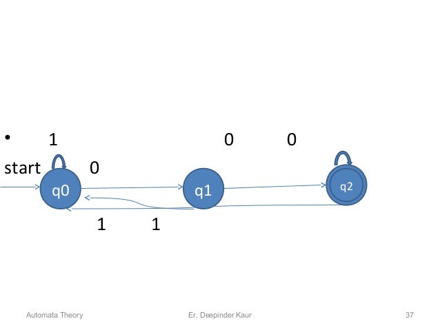 • 1 0 0 start 0 1 1 q0 q1 q2q2 Automata Theory 37Er. Deepinder Kaur