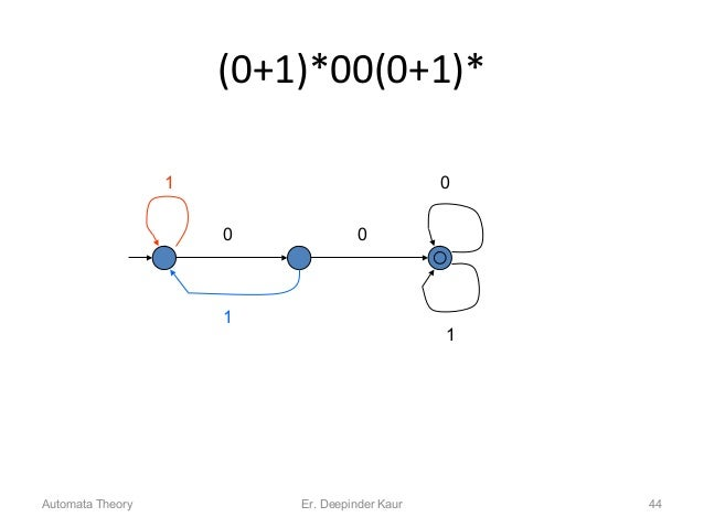 (0+1)*00(0+1)* 0 0 0 1 1 1 Automata Theory 44Er. Deepinder Kaur
