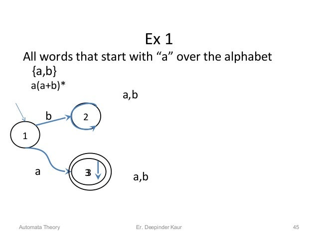"""Ex 1 All words that start with """"a"""" over the alphabet {a,b} a(a+b)* Automata Theory 45 1 2b a 3 a,b a,b3 Er. Deepinder Kaur"""