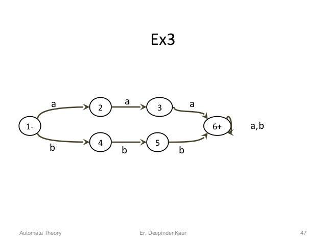 Ex3 Automata Theory 47 1- 2a 3 a,b 4 b 5 b 6+ b a a Er. Deepinder Kaur