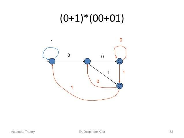 (0+1)*(00+01) 0 0 1 1 1 0 0 1 Automata Theory 52Er. Deepinder Kaur