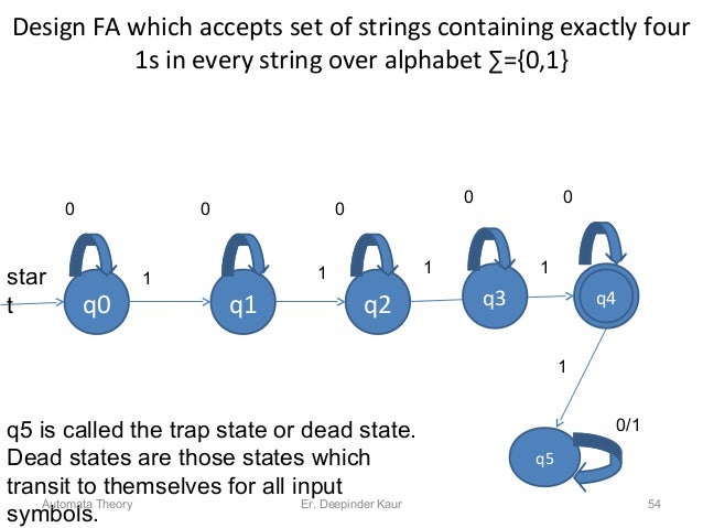 Design FA which accepts set of strings containing exactly four 1s in every string over alphabet ∑={0,1} 1 q2q4q0 q1 q2 1 1...