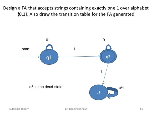 Design a FA that accepts strings containing exactly one 1 over alphabet {0,1}. Also draw the transition table for the FA g...