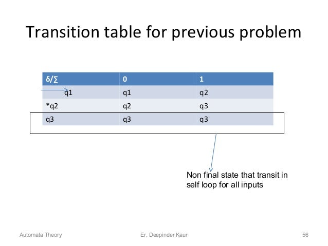 Transition table for previous problem δ/∑ 0 1 q1 q1 q2 *q2 q2 q3 q3 q3 q3 Non final state that transit in self loop for al...