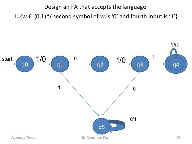 Design an FA that accepts the language L={w ϵ (0,1)*/ second symbol of w is '0' and fourth input is '1'} q0 q3q1 q2 0 1 1/...