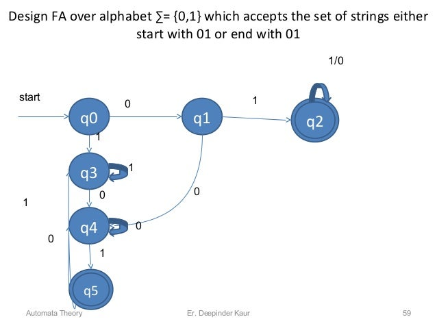 Design FA over alphabet ∑= {0,1} which accepts the set of strings either start with 01 or end with 01 q0 q1 q3 q4 q2 0 1 1...
