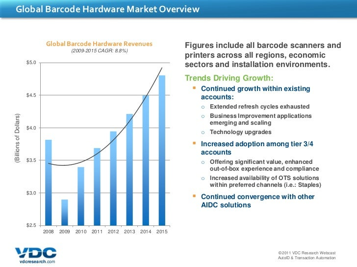 What S Driving Growth In The Barcode Hardware Market