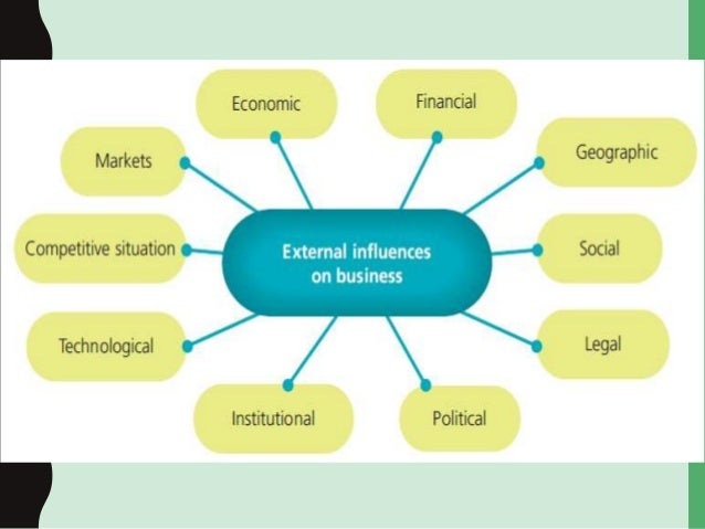 external influences Gcse business external factors learning resources for adults, children, parents and teachers.