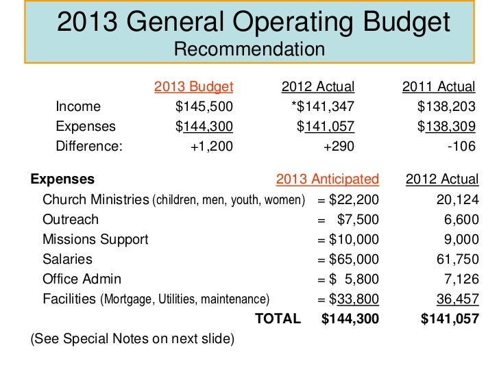 High Quality ... 21. 2013 General Operating Budget RecommendationSpecial ...